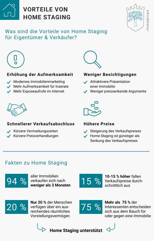 Die Vorteile von Home Staging