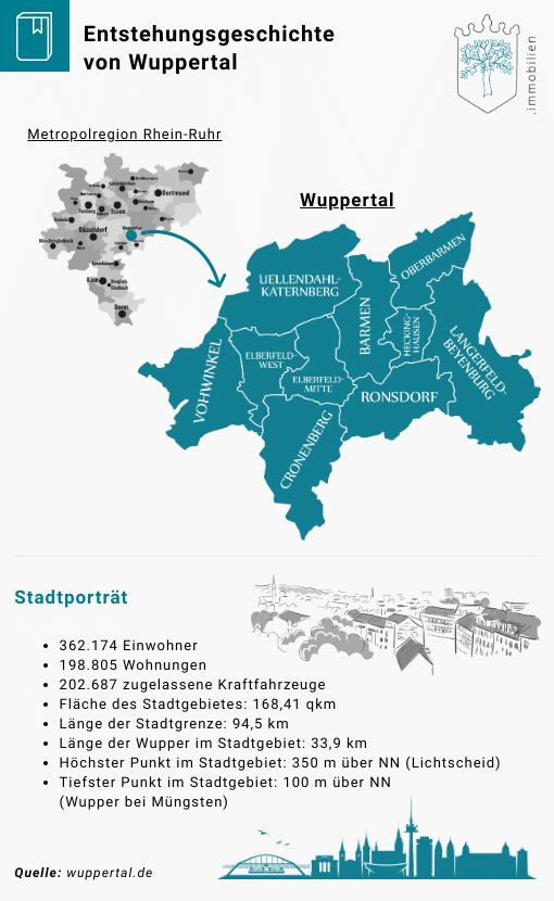 Wuppertal und wie es entstanden ist
