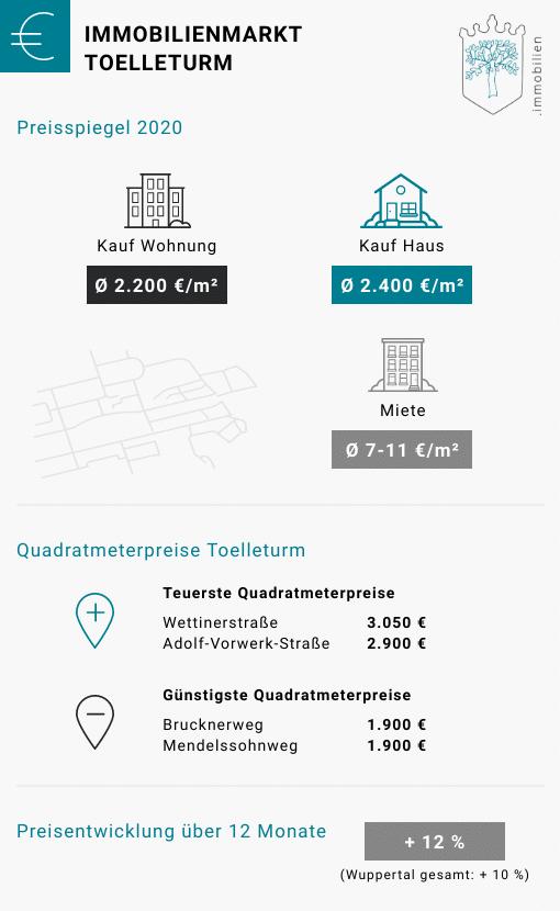 Immobilienpreise Toelleturm Wuppertal