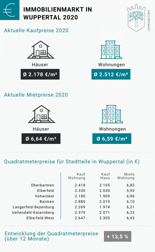 Immobilienpreise in Wuppertal